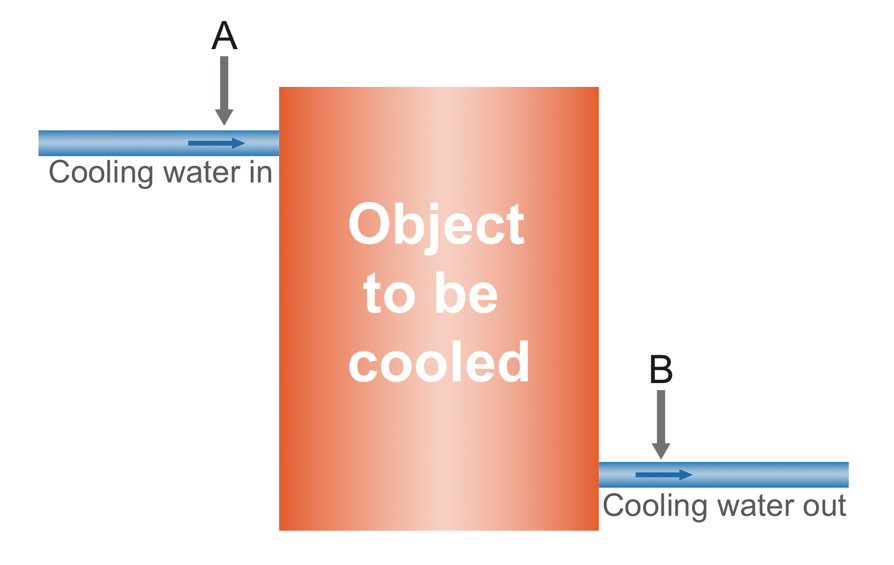 How to correctly size an industrial chiller?