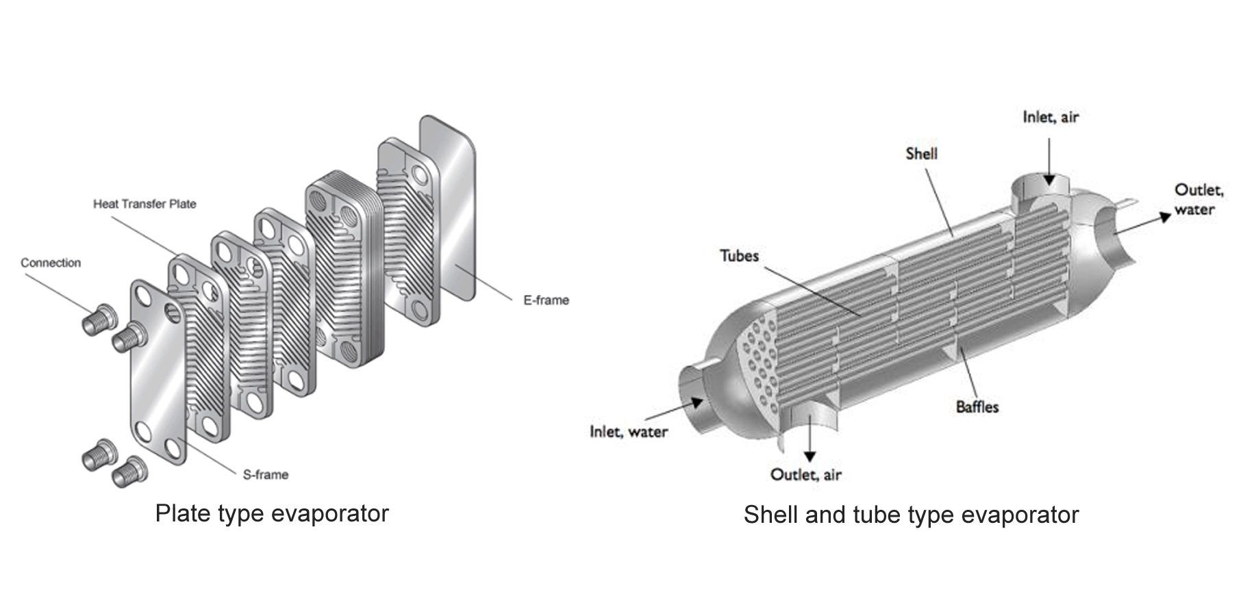 Difference of Chiller Evaporators